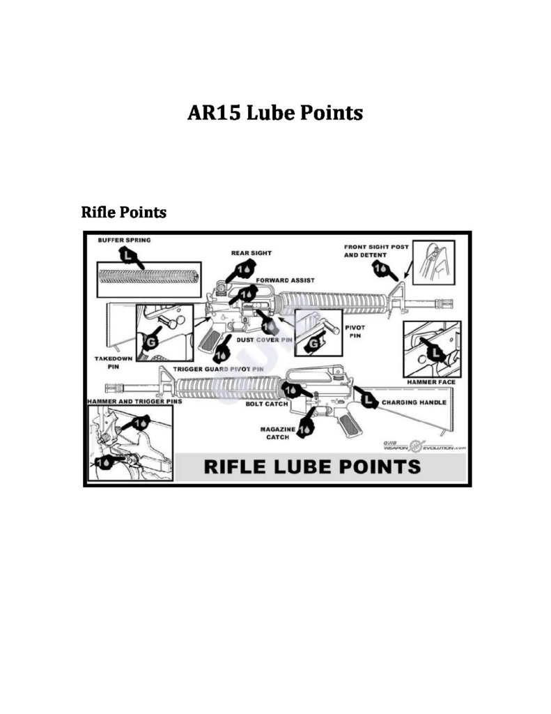 AR15 lube points